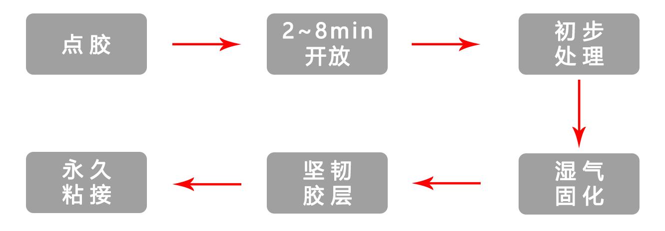 PUR热熔胶施胶流程